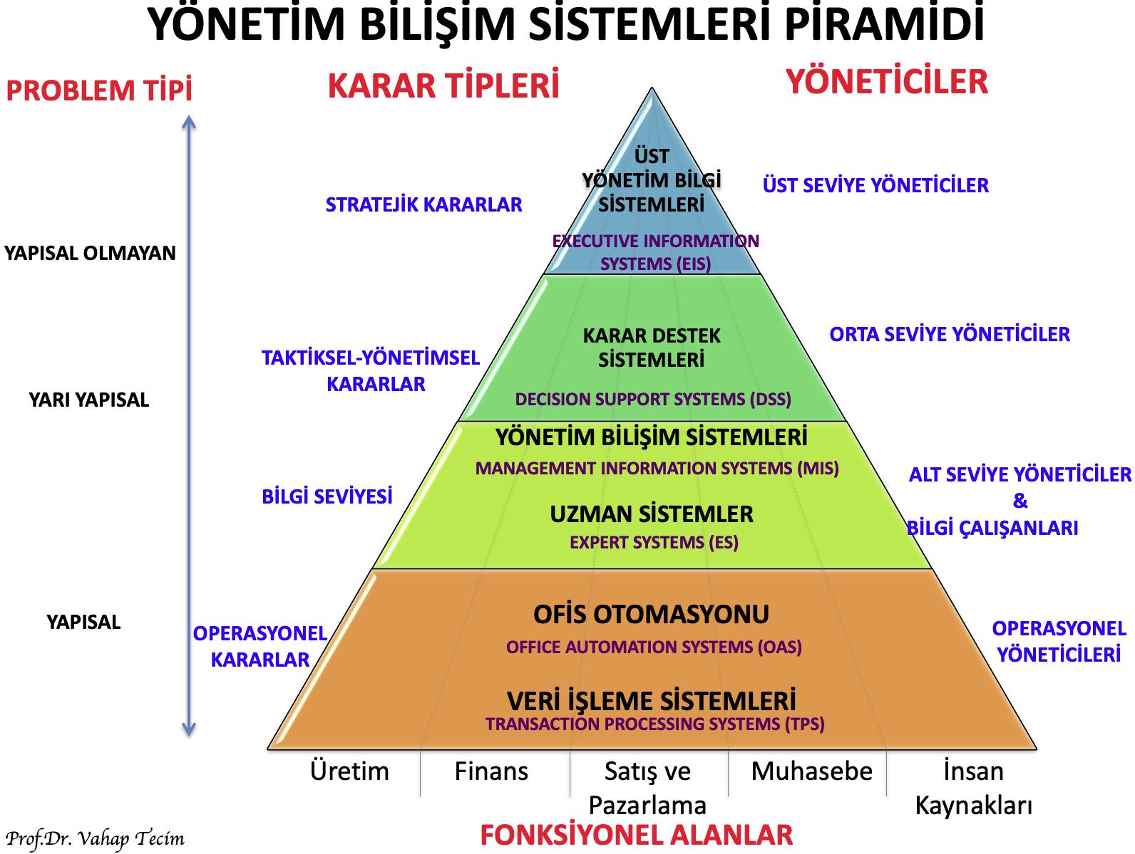 YBS Piramidi