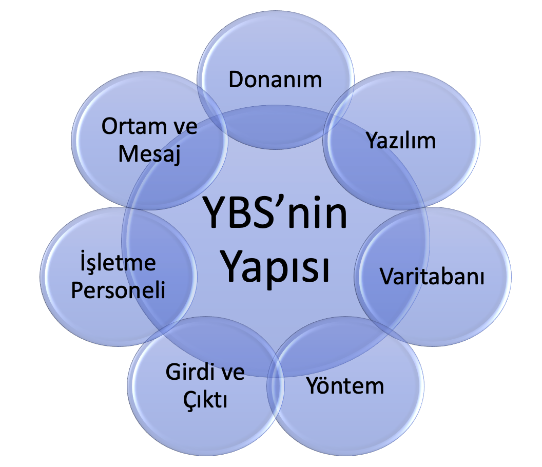 YBS_Yapısı