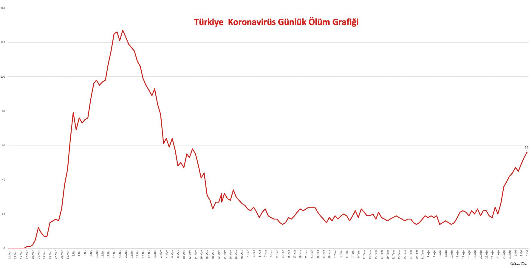 Günlük Korononavirüs Ölüm Grafiği
