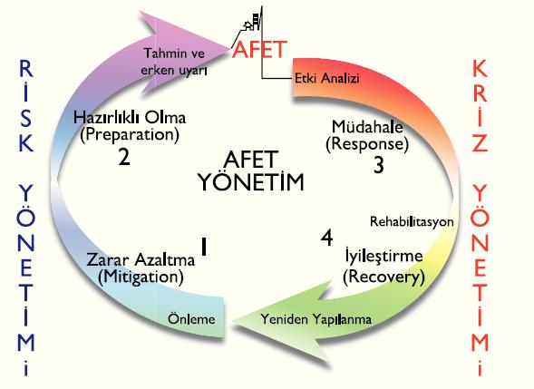 afet-yonetimi-2
